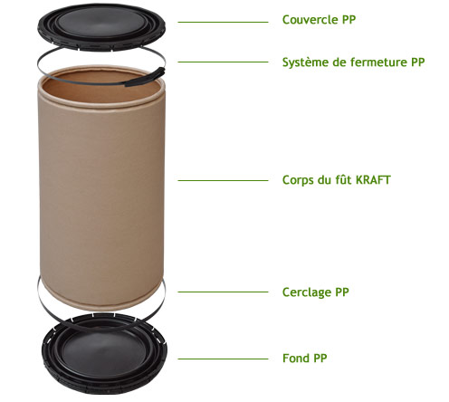 Composition du Green Fibre Drum
